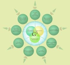 Who is G3? | G3 Green Gardens Group