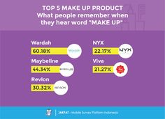 Brand Tracking: Make Up Product - JAKPAT  #Indonesia #mobilesurvey #mobile #marketresearch #makeup #beauty #cosmetics #girl #woman