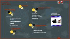 Animations interactives sur Le climat de la Terre & Climat une enquête aux pôles |