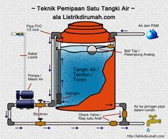 skema.pemipaan.satu.tangki.air.small Tiny House Layout, House Layouts, Civil Construction, Water Storage Tanks, Model House Plan, Air Supply, Cool Gadgets To Buy, Rain Barrel, Workshop