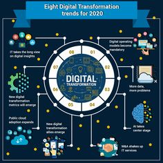 Digital Transformation: Evolve your business with Digital Technology solutions Digital Marketing Trends, Mobile Marketing, Marketing Plan, Marketing Strategies, Inbound Marketing, Business Marketing, Content Marketing, Internet Marketing, Social Media Marketing