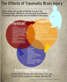 The physical, cognitive, and emotional/behavioral effects of traumatic brain inj. - The physical, cognitive, and emotional/behavioral effects of traumatic brain injury (TBI) The Effec - Brain Injury Recovery, Brain Injury Awareness, Tramatic Brain Injury, Injury Quotes, Physique, Post Concussion Syndrome, Brain Aneurysm, Brain Facts, After Life
