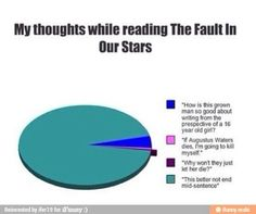 """RIP Augustus Waters. So true tho. Although, the pink part was a lot bigger. I kept saying """" I will kill myself and then kill John Green."""""""