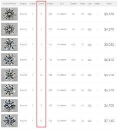 Diamond Scale Color Cut Clarity  Google Search  ChartsScales