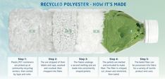 Recycled Polyester - How It's Made. #EcoFashion
