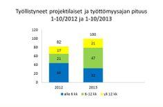 Työllistyneiden työttömyysajan keston vertailu 2012 ja 2013