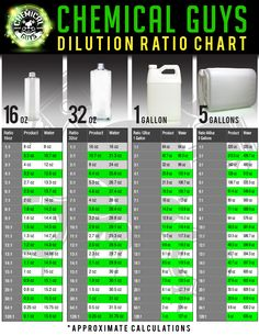 Dilution Chart for diluting chemicals