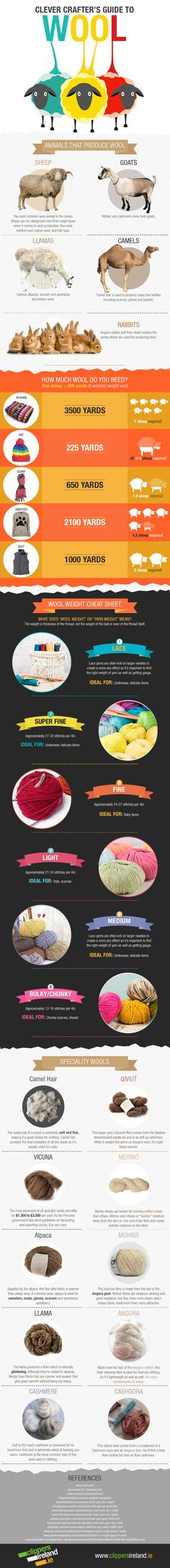 Guide to Wool for Knitting from Clippers Ireland