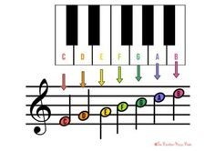 This is a pdf file containing three posters that can be printed onto any size paper. The posters contained are: Keyboard to Treble Clef notes. Keyboard to Bass Clef notes. Keyboard with notes. All posters use the Boomwhacker Colour System. Piano Music For Kids, Piano Lessons For Kids, Piano Sheet Music, Music Lessons, Music Theory Piano, Piano Chord, Piano Songs For Beginners, Bass Clef Notes, Music Chords