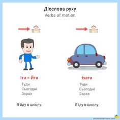 Verbs of Motion in Ukrainian: So Easy with These Pictures! Ukrainian Language, English Verbs, Simple Pictures, My Passion, My Friend, Teaching, Education, Words, Languages