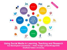 Using social media as academics for learning, teaching and research by Sue Beckingham via slideshare