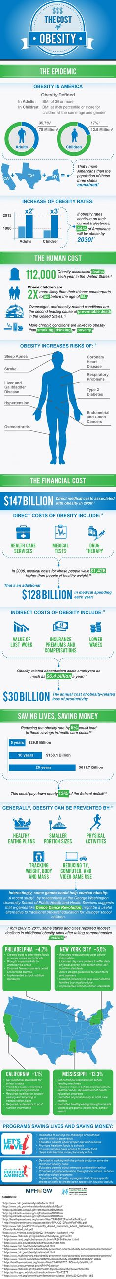 Infographic on the cost of obesity in the US