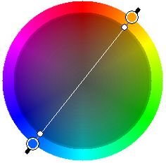 color wheel........use any 2 colors opposite each other on the color wheel for a good harmonious color scheme or 3 colors equally spaced around the wheel to form a triangle or 2 pairs opposite each other