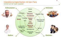 Interaktionsformen in Facebook  Facebook-Studie 2011, im Auftrag von ambuzzador Marketing Quiz, Videos, Map, Marketing, Facebook, Anonymous, Things To Do, First Aid, Tips