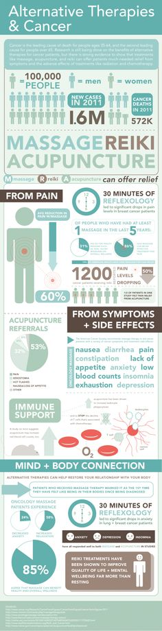 Alternative Therapies & Cancer -- Ever wonder how alternative treatments such as reiki, massage and acupuncture have assisted healing for cancer patients? Take a look at the infographic below to learn more about these complementary healing modalities. Alternative Therapies, Alternative Treatments, Alternative Medicine, Alternative Health, Qigong, Arthritis, Endocannabinoid System, Holistic Treatment, Alzheimer