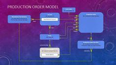 Baseline+Production+Order+Model.jpg (1280×720)