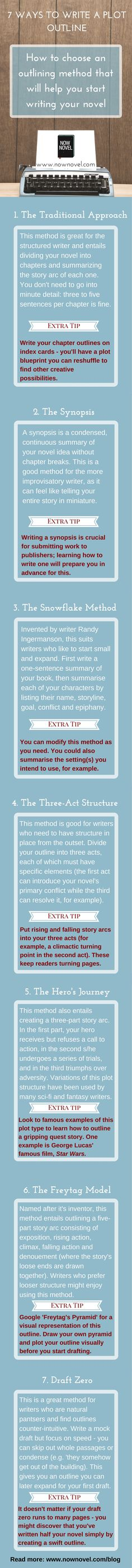 Learn how to write a plot outline for your novel before you start your first draft. Writing a plot outline will help you finish and avoid writer's block.