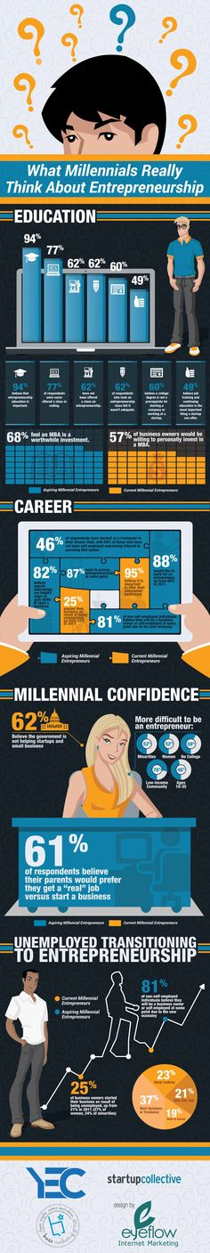 What Millennials Really Think About Entrepreneurship (Infographic) | Inc.com