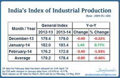 India Industrial Production update IIP = Index of Industrial Production INDIA for Last 3 months March 2014 data released 12th May 2014 #IndiaIIP #IndexofIndustrialProduction #IndiaIndustrialProduction #IndustrialIndex #IIP #IndiaIndustrialData, #IndiaEconomicData