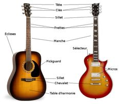 guitare_schc3a9ma.jpg (720×624)