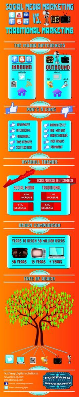Social Media Marketing versus Traditional Marketing - Foxfang Infographix