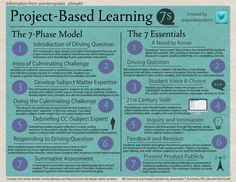 Infographic for Project Based Learning