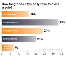 Half say sales cycles are 3 or more months long. Lead Generation, Activities, Marketing