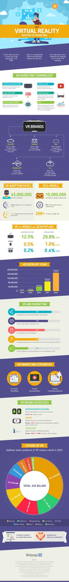 #Infographic | Why #VR Matters to #Marketing | Contact Alejandro Franceschi for VR, AR & Media Projects at: https://tempestdigitalstudios.com