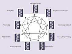 Cigánykártya tanfolyam: Cigánykártya kirakási mód- enneagram módszer segít...