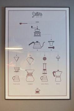 альтернативные методы заваривания кофе - Поиск в Google