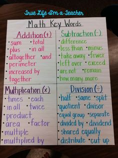 Anchor Chart - math key words (Have the students add the words as you encounter different word problems. Math Strategies, Math Resources, Division Strategies, Addition Strategies, Multiplication Strategies, Math Bulletin Boards, Math Activities, Math College, Teaching