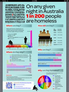 HOMELESSNESS IN AUSTRALIA 1:200 - 08/03/2013 Homelessness Australia have recently produced a pictorial summary of homelessness data based on the Census and recent data from the Australian Institute of Health and Welfare. CLICK LINK for  #Infographic #Homelessness http://www.youthcoalition.net/dmdocuments/HA_Infographic_2013.pdf