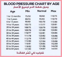 Blood Pressure Chart, Gym Tips, 24 Years, For Your Health, Personality Types, Good To Know, Twitter Sign Up, Knowledge, Biology