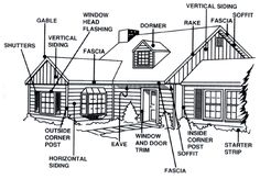 exterior house terminology diagram - Bing Images