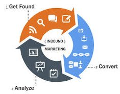 Great facts on Why Inbound Marketing works.