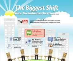 The Biggest Shift - Social Media Infographics  Artikel met 55 infographics over social media