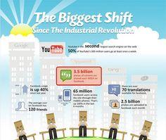 Social Media / Marketing #socialmedia