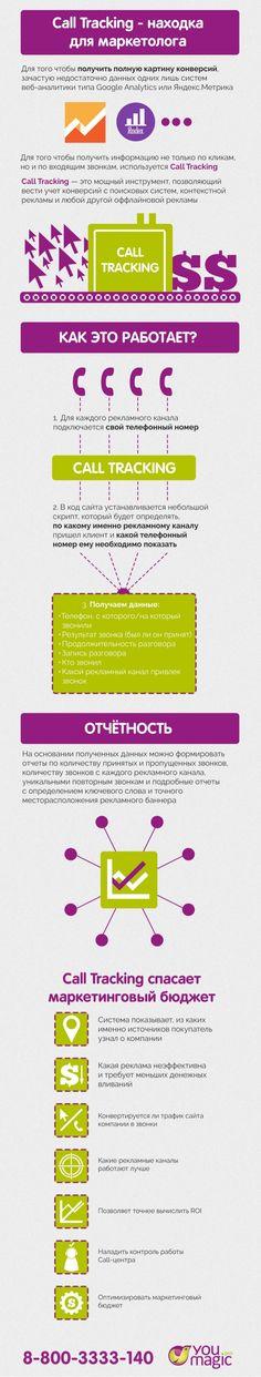 VOIP, IP-телефония, бизнес,  ВАТС, Виртуальная АТС, бизнес-телефония, айпи, ip  http://www.slideshare.net/AllaNikolaeva1/call-tracking-52476617