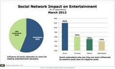 Social media impacts entertainment choices by 27%