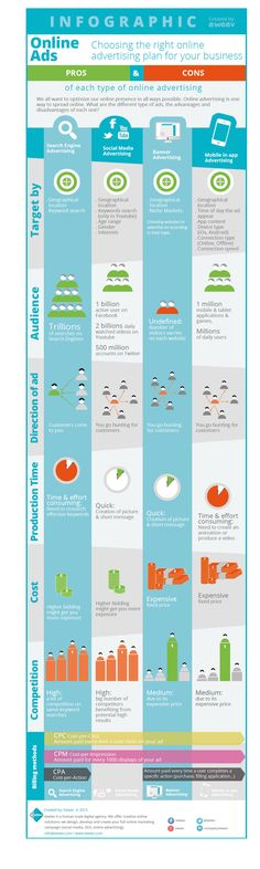 Choose the right Online Ads #Infographic
