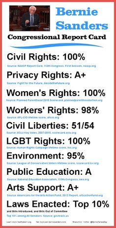 Bernie has an amazing Congressional Report Card on 10 crucial issues