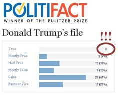 Lists of Donald Trump lies | Eslkevin's Blog