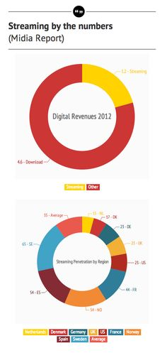 #music #streaming #consumption by the #numbers and #regions