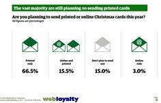 Las felicitaciones de Navidad que mandarán los británicos http://www.webloyaltyuk.com/2014/12/09/looking-ahead-christmas-spending-trends-uk/