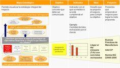 Balanced Scorecard Perú, Herramienta de Gestión para los Gerentes, desempeño de un plan estratégico