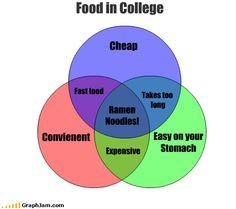 funny-graphs-food-college..lol so true