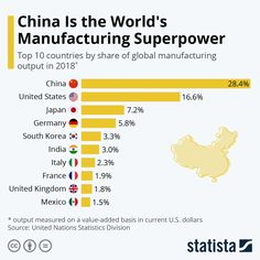 Infographic: China Is the World's Manufacturing Superpower Economics 101, Wish Foundation, Economic Research, France 1, Science Facts, Global Economy, Global News, Read News, Super Powers