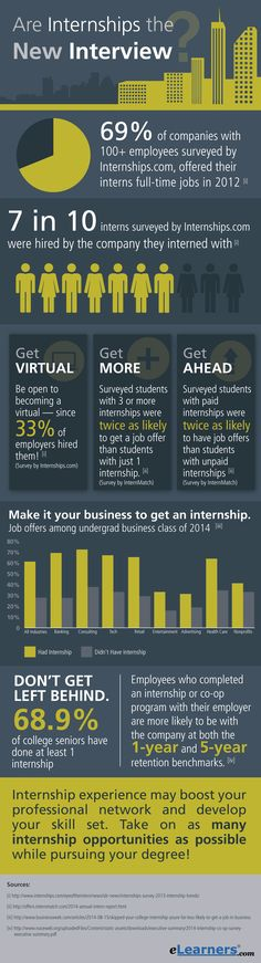 Great infographic. Are Internships the New Interview?