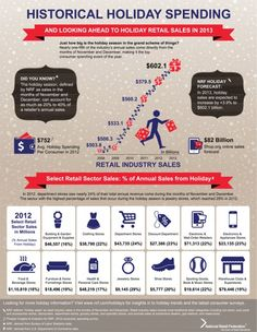 Courtesy of:    www.nrf.com National Retail Fed  Info-graphic The impact of the holiday season on retail