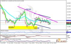 Technical analysis of EURJPY dated 25.05.2016